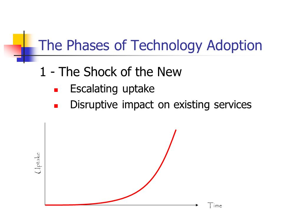 The Phases of Technology Adoption 1 - The Shock of the New Escalating uptake Disruptive impact on existing services Time Uptake