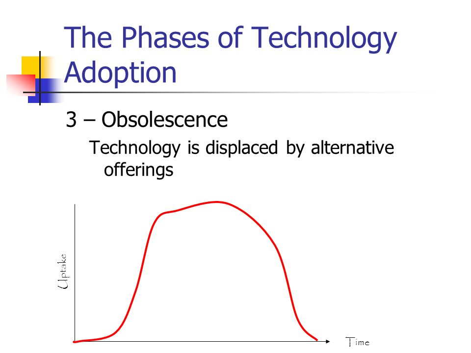 The Phases of Technology Adoption 3 – Obsolescence Technology is displaced by alternative offerings Time Uptake
