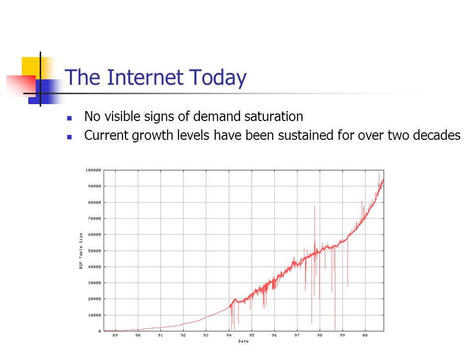 The Internet Today No visible signs of demand saturation Current growth levels have been sustained for over two decades