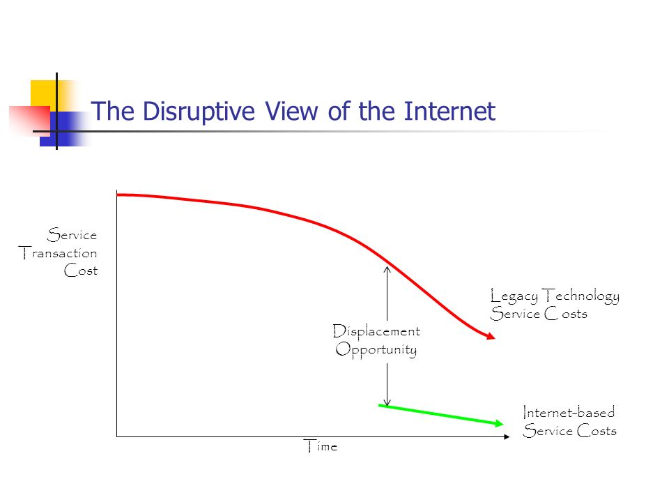 The Disruptive View of the Internet Time Service Transaction Cost Legacy Technology Service C osts Internet-based Service Costs Displacement Opportunity