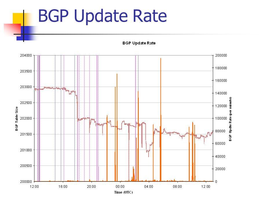 BGP Update Rate