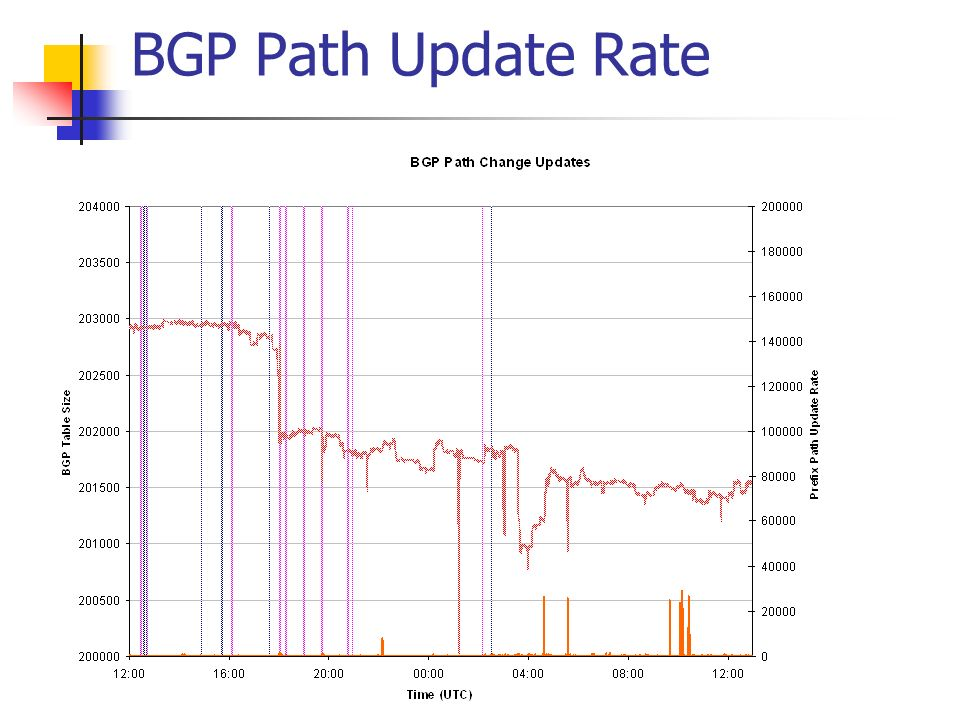 BGP Path Update Rate