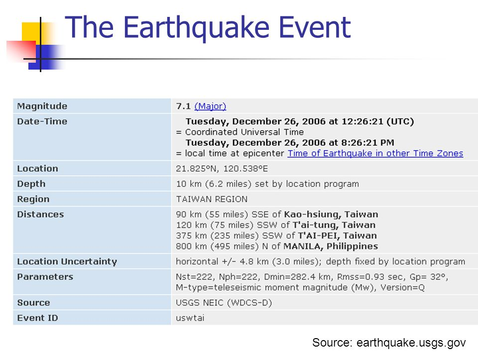 Earthquake Aftershock Log #TimeLocation Magnitude 0December 26, 2006 12:2521.9°N, 120.56°E, 22.8.6 km southwest of Hengchum7.1 M LM L 1December 26, 2006 12:3422.5°N, 120.51°E, 11.6 km northwest of FangliaoFangliao6.4 M LM L 2December 26, 2006 12:4021.94°N, 120.4E, 35.4 km west of HengchunHengchun5.2 M LM L ] 3December 26, 2006 14:5321.86°N, 120.39°E, 39.8 km southwest of HengchunHengchun5.2 M LM L 4December 26, 2006 15:4122.09°N, 120.22°E, 31.6 km southwest of Little Liuchiu Island 5.5 M LM L 5December 26, 2006 17:3521.78°N, 120.31°E, 50.4 km southwest of HengchunHengchun5.8 M LM L 6December 27, 2006 02:3022.03°N, 120.33°E, 35.1 km south of Little Liuchiu Island5.9 M LM L 7December 28, 2006 09:3821.96°N, 120.56°E, 54.5 km southwest of HengchunHengchun5.3 M LM L Source: http://en.wikipedia.org/wiki/2006_Hengchun_earthquake