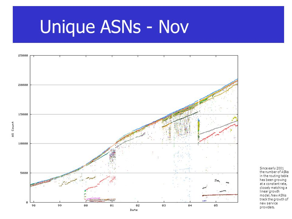 Unique ASNs - Nov Since early 2001 the number of ASNs in the routing table has been growing at a constant rate, closely matching a linear growth model