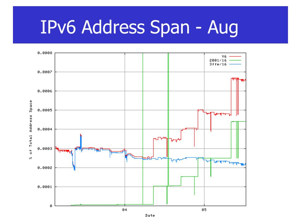 IPv6 Address Span - Aug