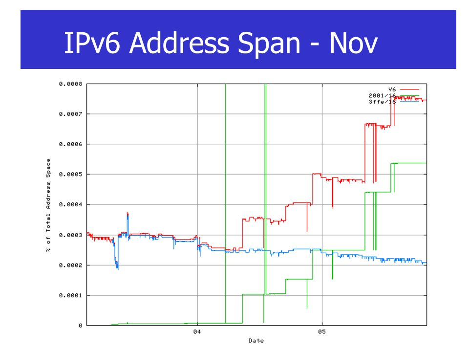 IPv6 Address Span - Nov