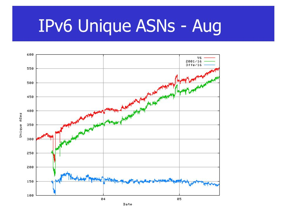 IPv6 Unique ASNs - Aug