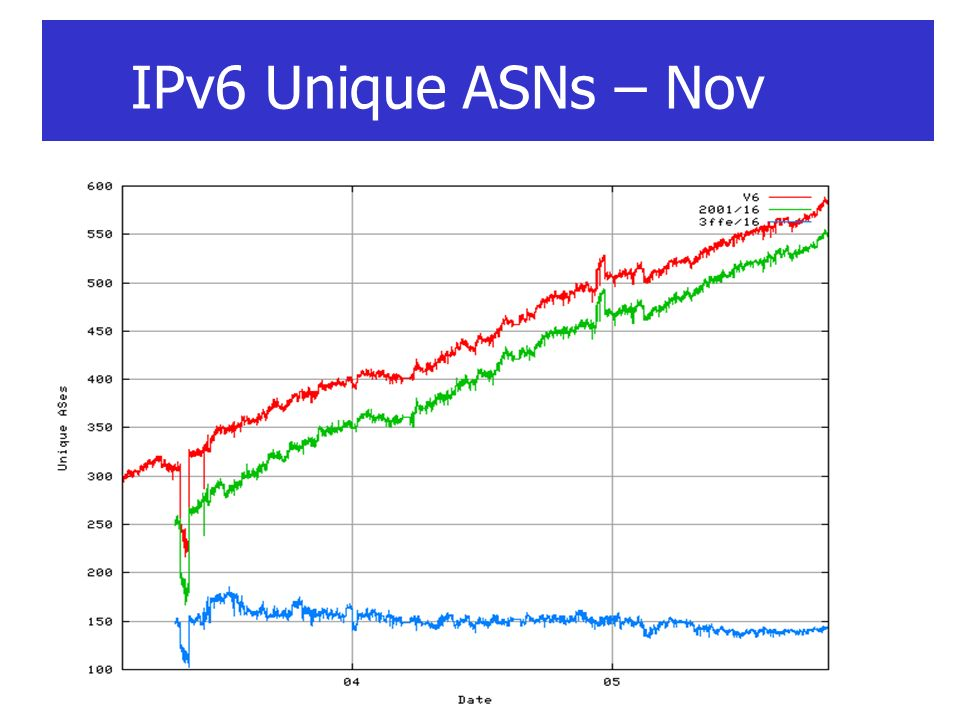 IPv6 Unique ASNs – Nov