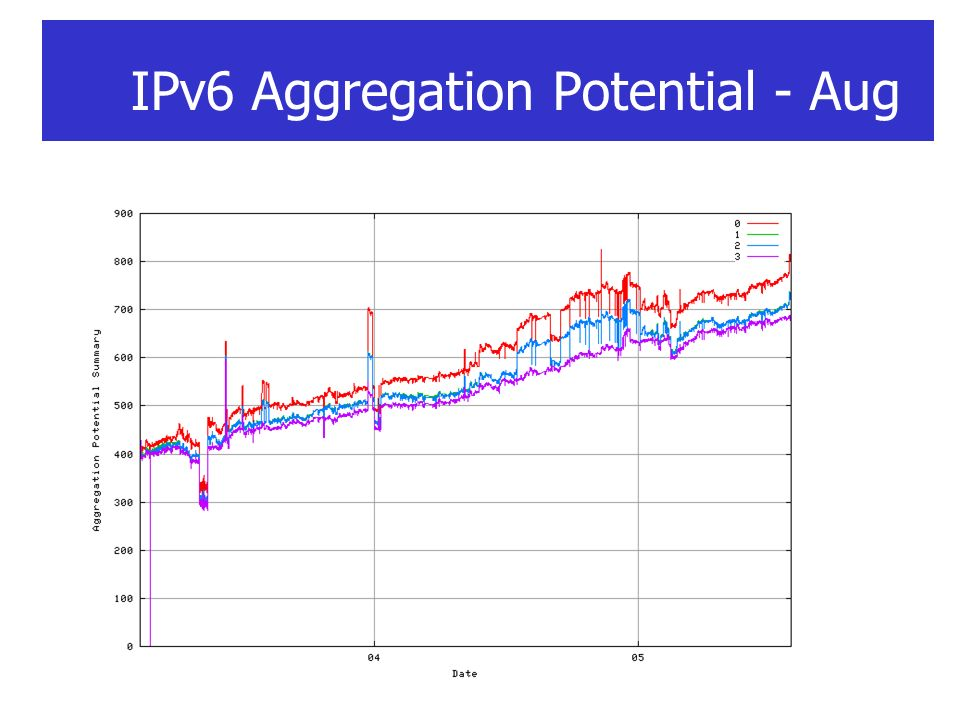 IPv6 Aggregation Potential - Aug