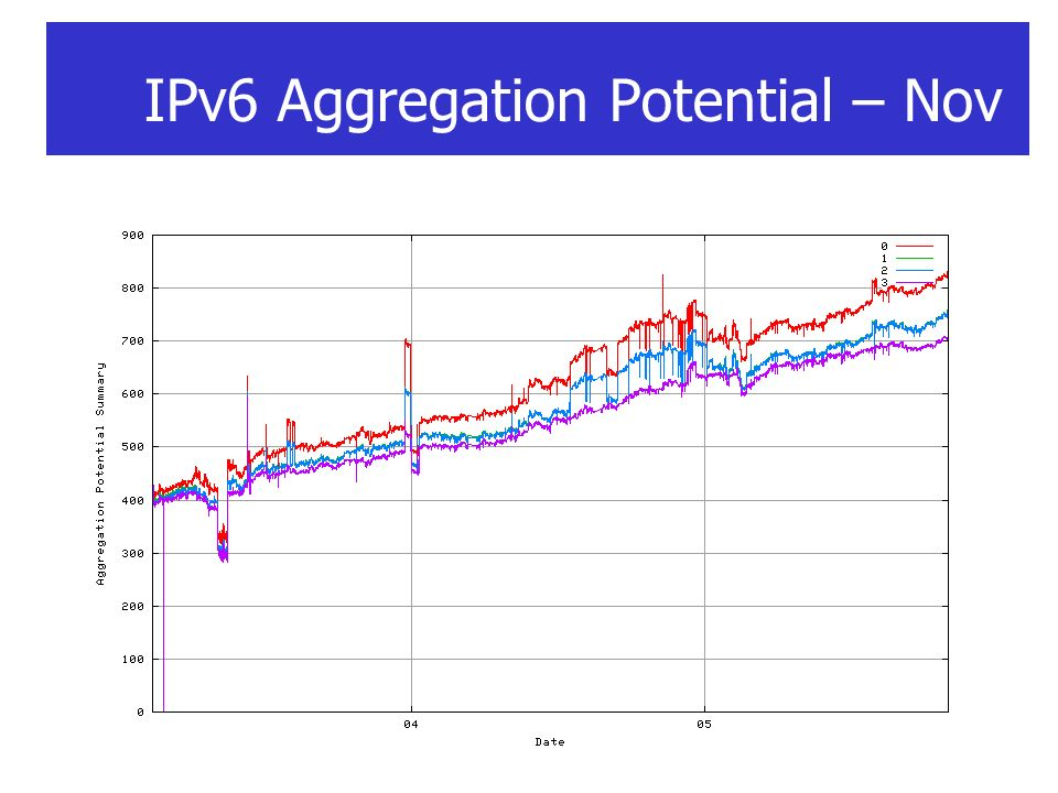 IPv6 Aggregation Potential – Nov