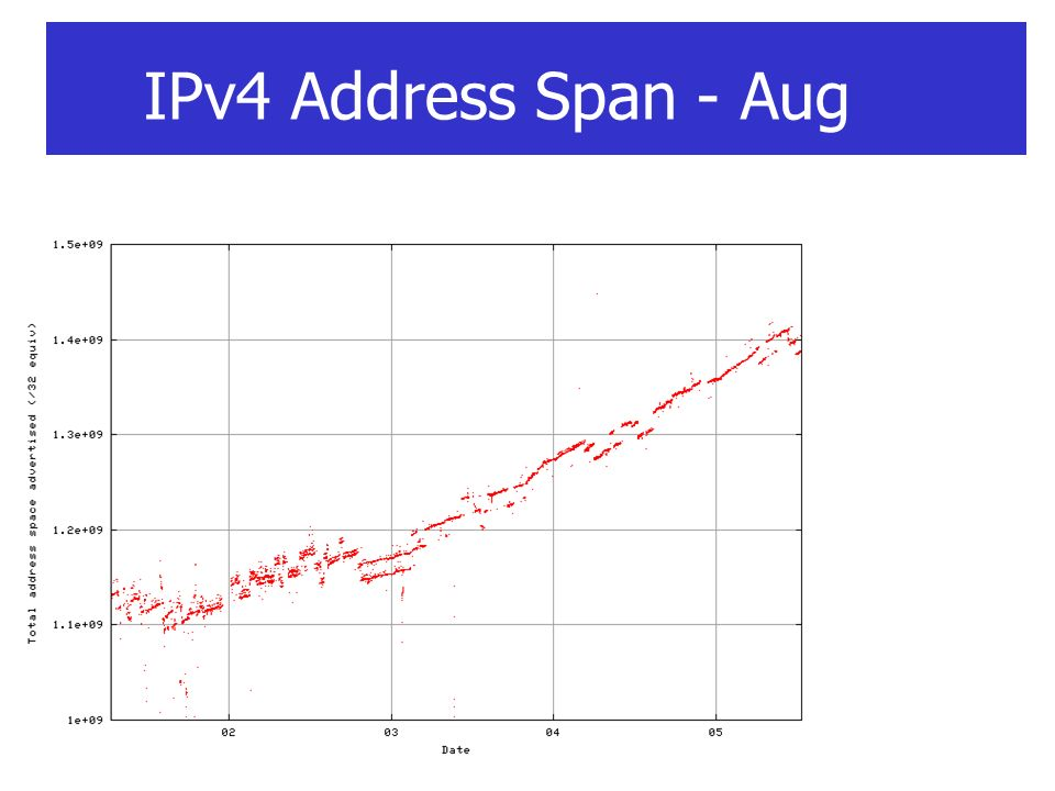 IPv4 Address Span - Aug