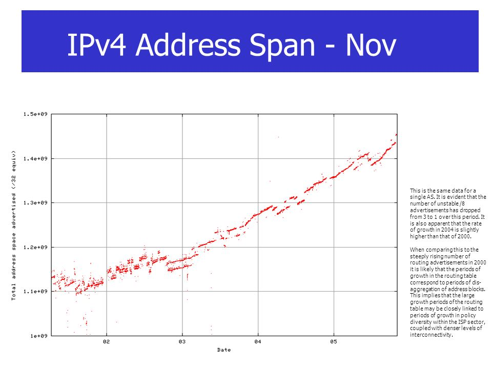 IPv4 Address Span - Nov This is the same data for a single AS. It is evident that the number of unstable /8 advertisements has dropped from 3 to 1 ove