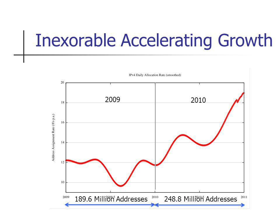 Inexorable Accelerating Growth 189.6 Million Addresses 248.8 Million Addresses 2009 2010