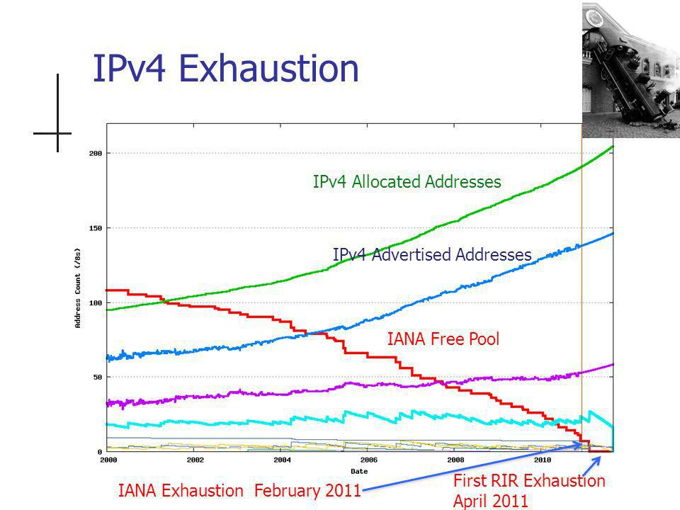 IPv4 Exhaustion IPv4 Allocated Addresses IPv4 Advertised Addresses IANA Free Pool IANA Exhaustion February 2011 First RIR Exhaustion April 2011