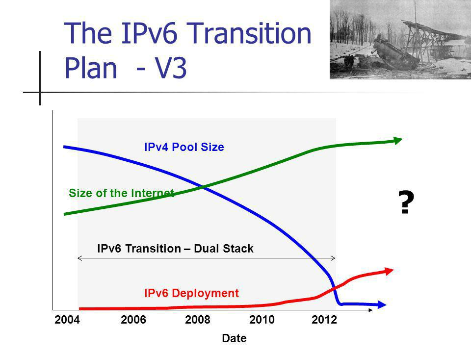 The IPv6 Transition Plan - V3 IPv6 Deployment 2004 IPv6 Transition – Dual Stack IPv4 Pool Size Size of the Internet 2006200820102012 Date
