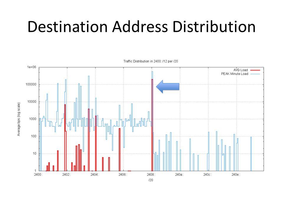 Destination Address Distribution