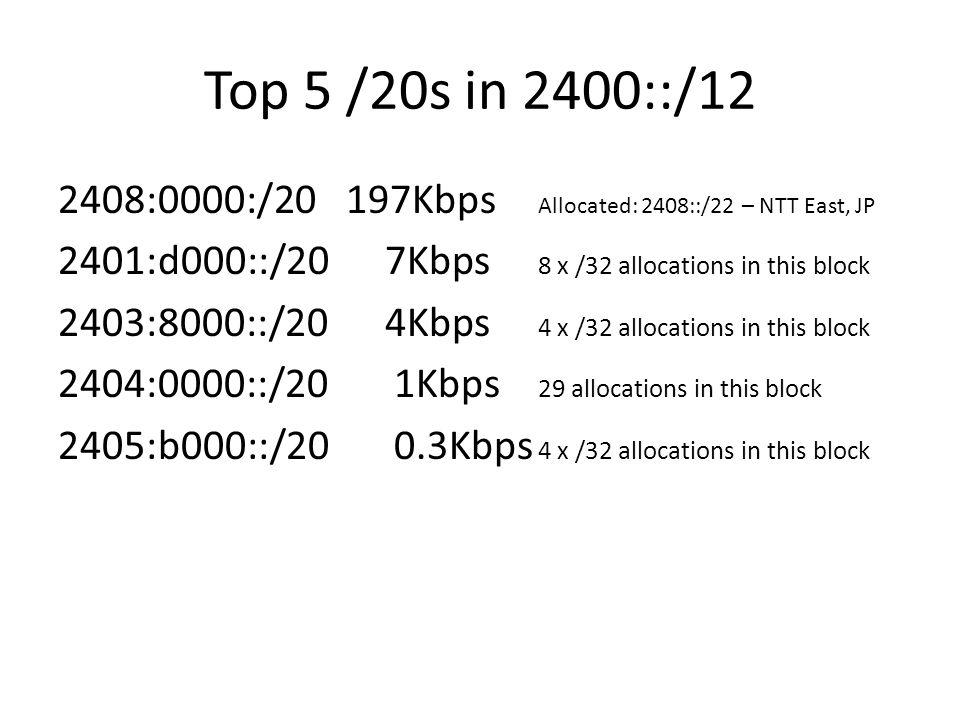 Top 5 /20s in 2400::/12 2408:0000:/20197Kbps Allocated: 2408::/22 – NTT East, JP 2401:d000::/20 7Kbps 8 x /32 allocations in this block 2403:8000::/20 4Kbps 4 x /32 allocations in this block 2404:0000::/20 1Kbps 29 allocations in this block 2405:b000::/20 0.3Kbps 4 x /32 allocations in this block