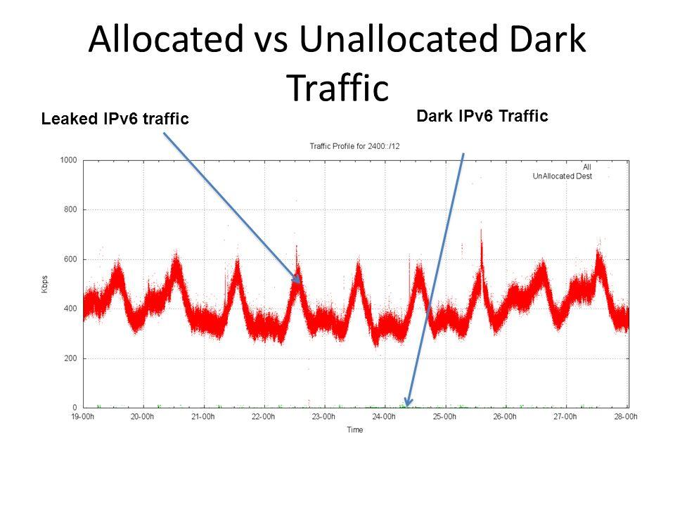 Allocated vs Unallocated Dark Traffic Leaked IPv6 traffic Dark IPv6 Traffic