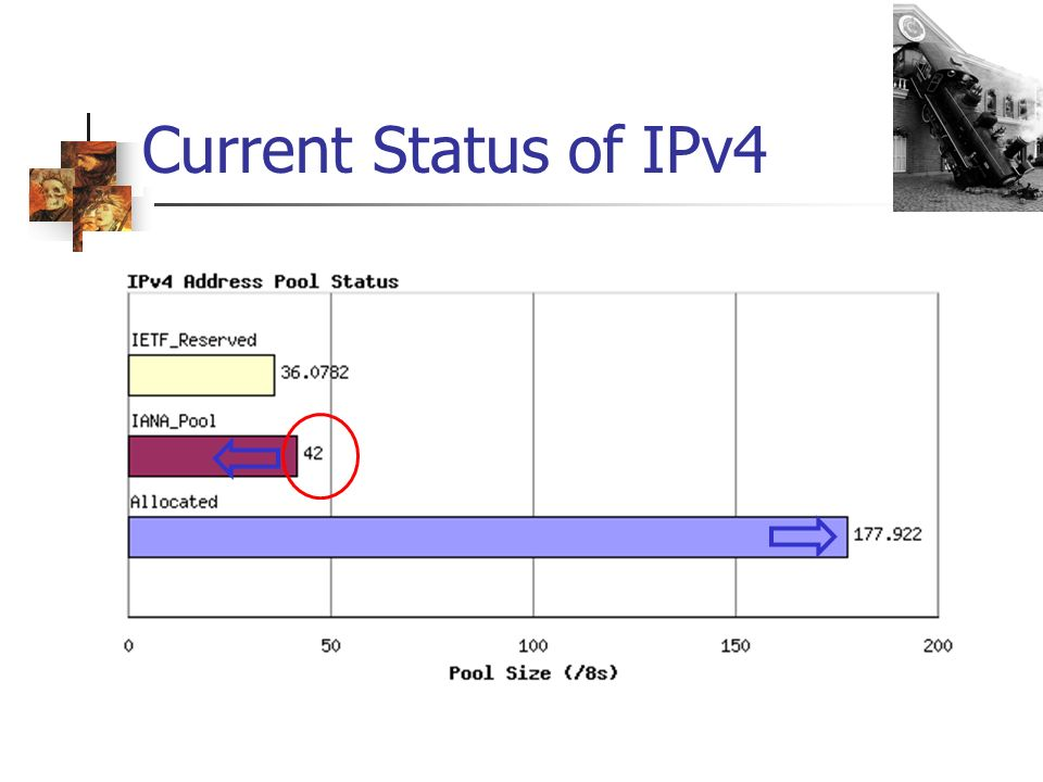 Current Status of IPv4