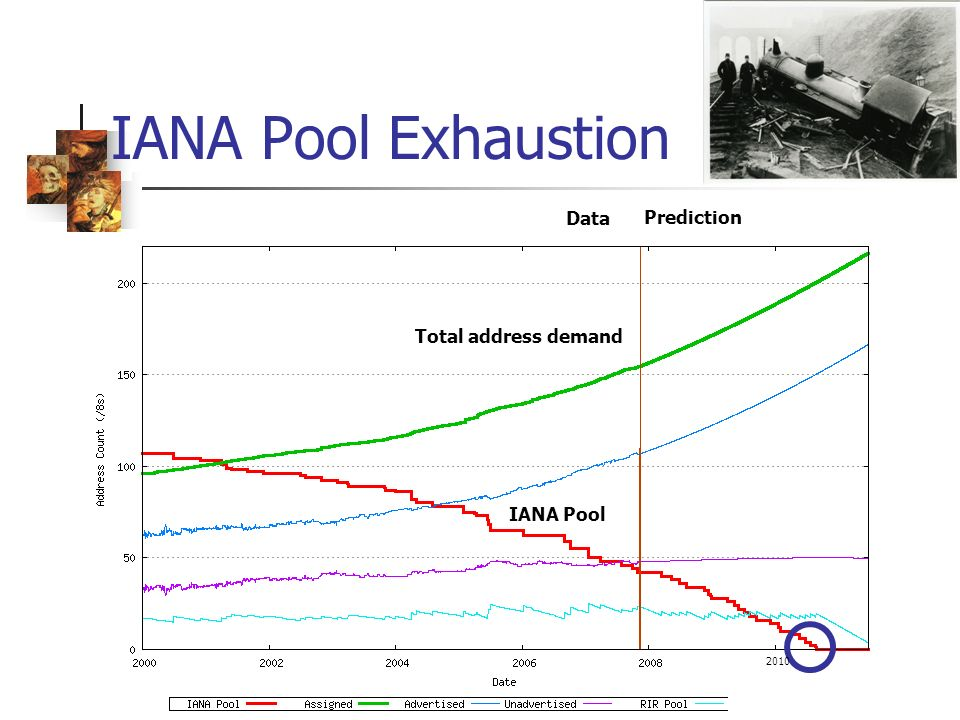 IANA Pool Exhaustion Prediction Data IANA Pool Total address demand 2010
