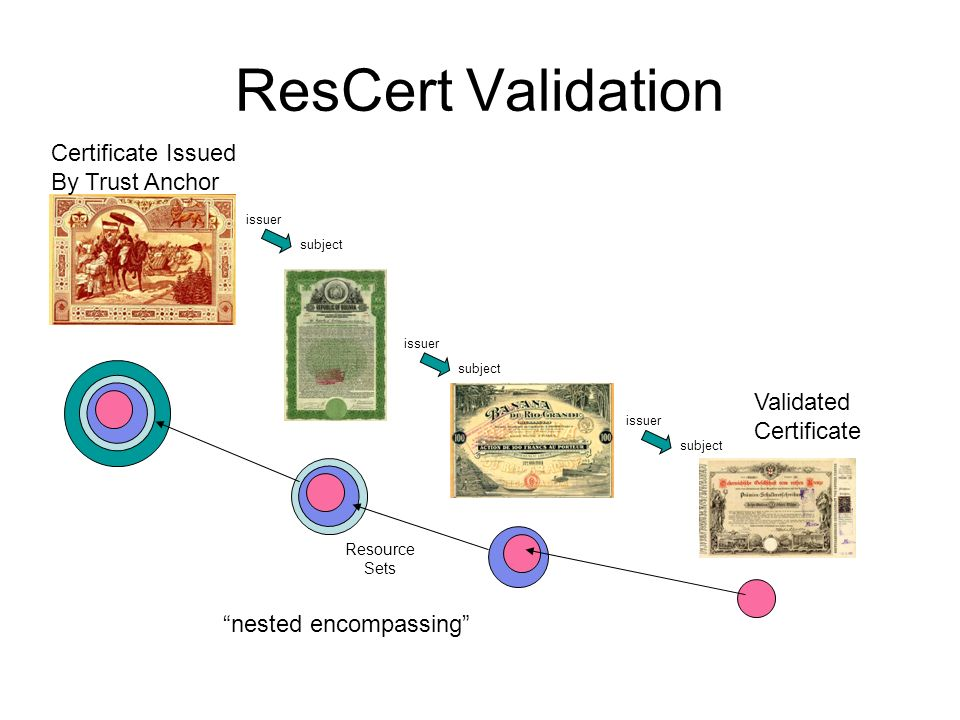 ResCert Validation Certificate Issued By Trust Anchor Validated Certificate issuer subject issuer subject issuer subject Resource Sets nested encompas