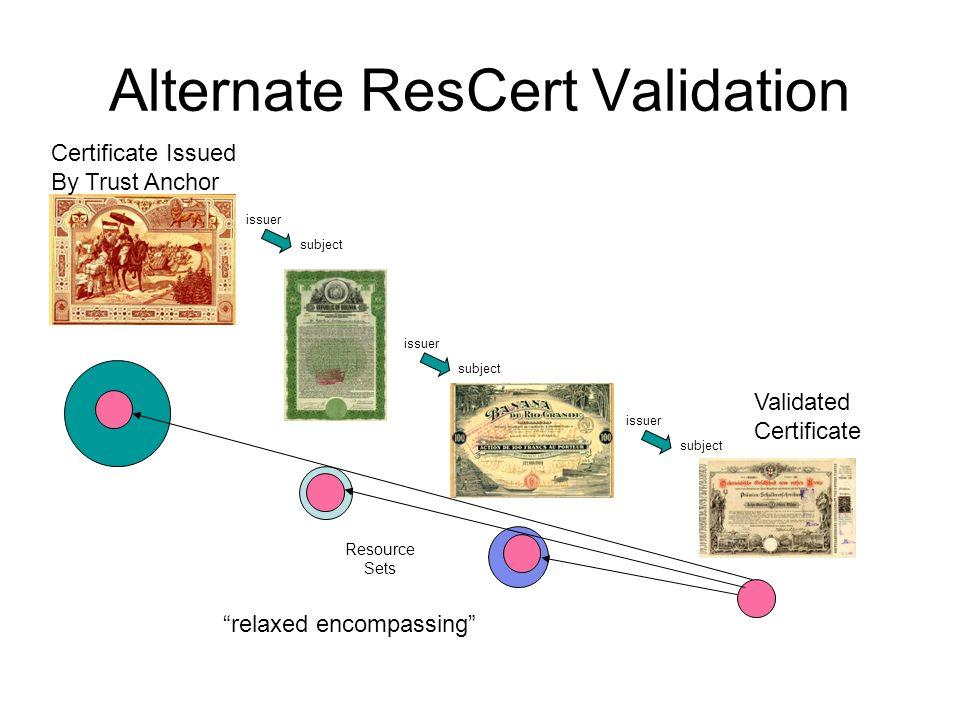 Alternate ResCert Validation Certificate Issued By Trust Anchor Validated Certificate issuer subject issuer subject issuer subject Resource Sets relaxed encompassing