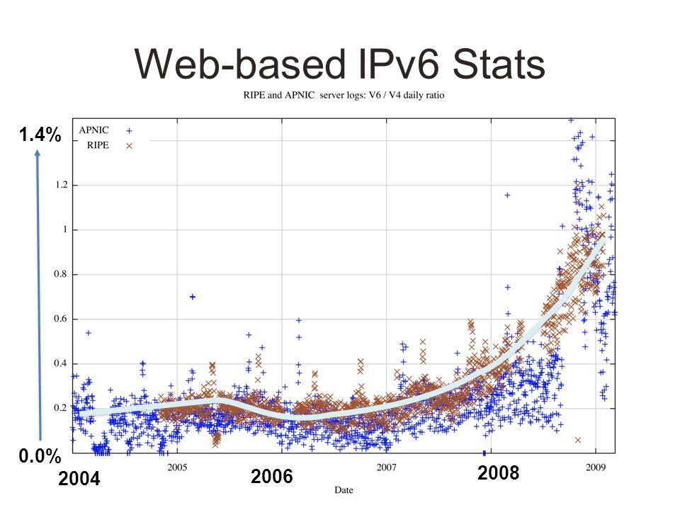Web-based IPv6 Stats 2004 2006 2008 0.0% 1.4%