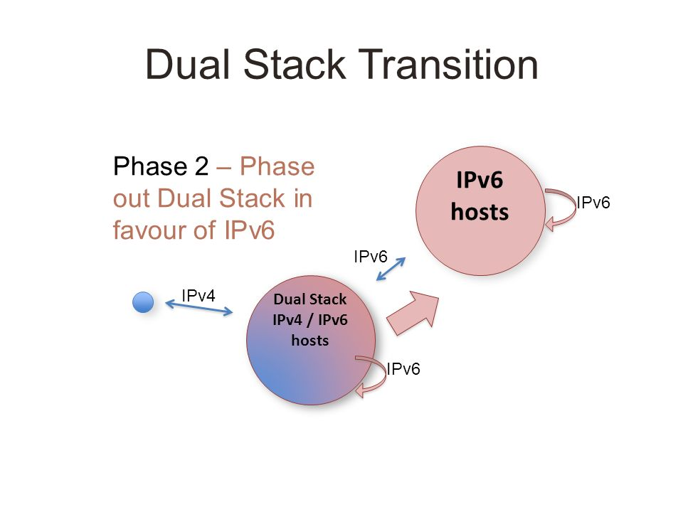 Dual Stack Transition IPv6 hosts Dual Stack IPv4 / IPv6 hosts Dual Stack IPv4 / IPv6 hosts Phase 2 – Phase out Dual Stack in favour of IPv6 IPv6 IPv4 IPv6