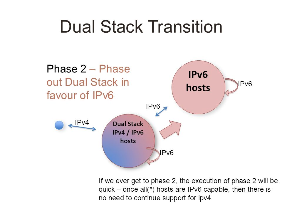 Dual Stack Transition IPv6 hosts Dual Stack IPv4 / IPv6 hosts Dual Stack IPv4 / IPv6 hosts Phase 2 – Phase out Dual Stack in favour of IPv6 IPv6 IPv4 IPv6 If we ever get to phase 2, the execution of phase 2 will be quick – once all(*) hosts are IPv6 capable, then there is no need to continue support for ipv4