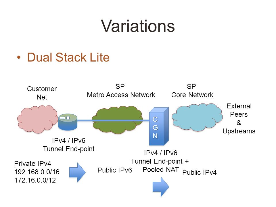 Variations Dual Stack Lite SP Metro Access Network SP Core Network External Peers & Upstreams CGN Customer Net IPv4 / IPv6 Tunnel End-point Private IPv4 192.168.0.0/16 172.16.0.0/12 Public IPv6 Public IPv4 IPv4 / IPv6 Tunnel End-point + Pooled NAT