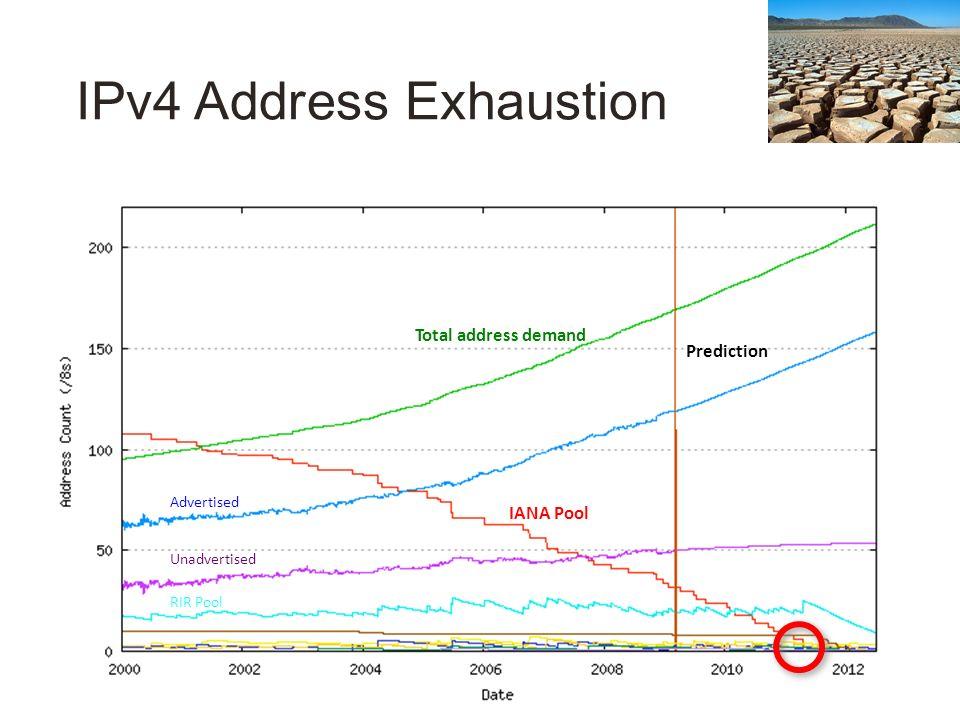 IPv4 Address Exhaustion Prediction IANA Pool Total address demand Advertised Unadvertised RIR Pool