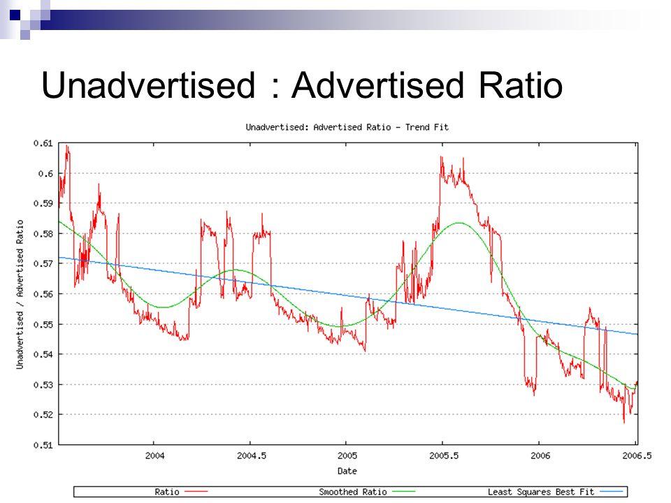 Unadvertised : Advertised Ratio