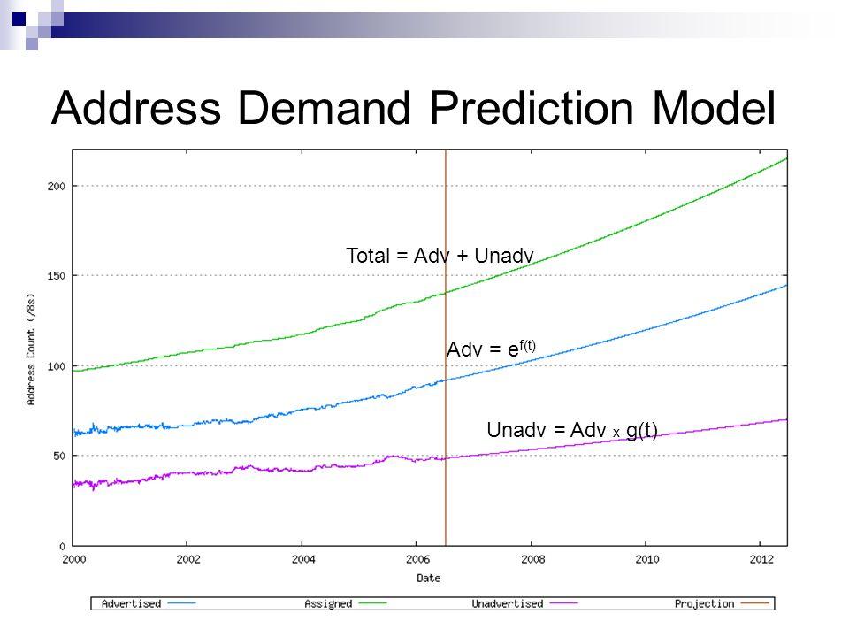 Address Demand Prediction Model Adv = e f(t) Unadv = Adv x g(t) Total = Adv + Unadv