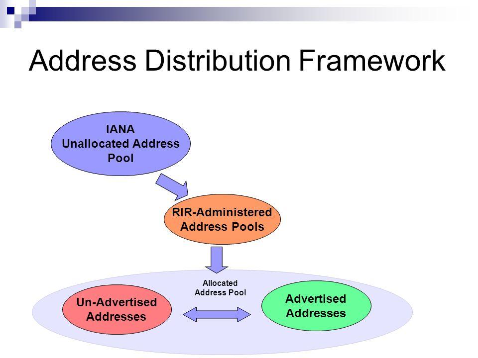 Address Distribution Framework IANA Unallocated Address Pool RIR-Administered Address Pools Advertised Addresses Un-Advertised Addresses Allocated Add