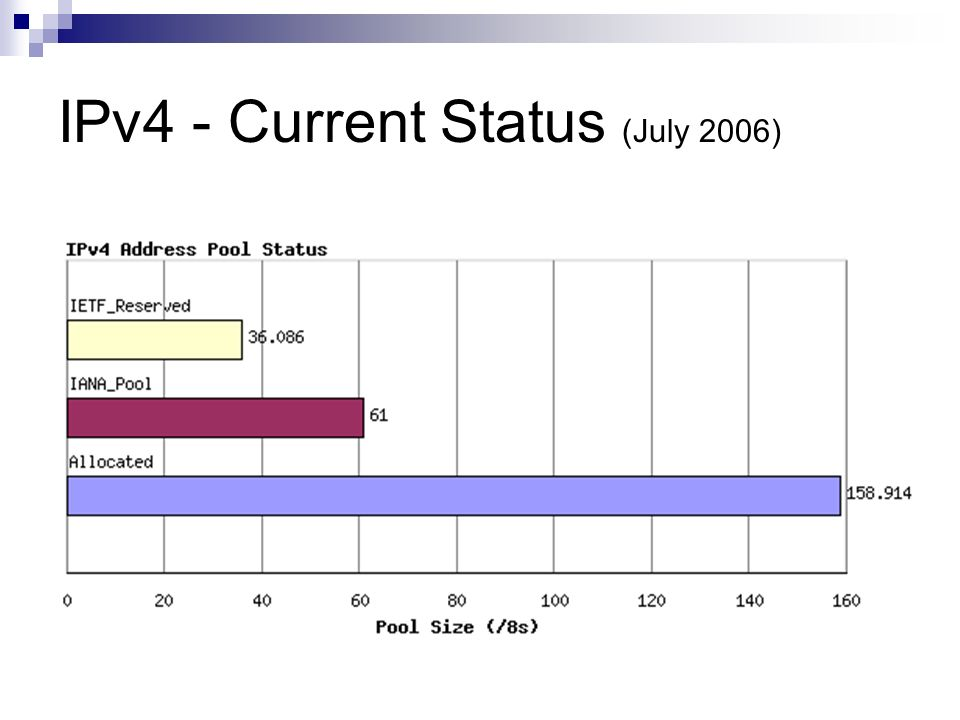 IPv4 - Current Status (July 2006)