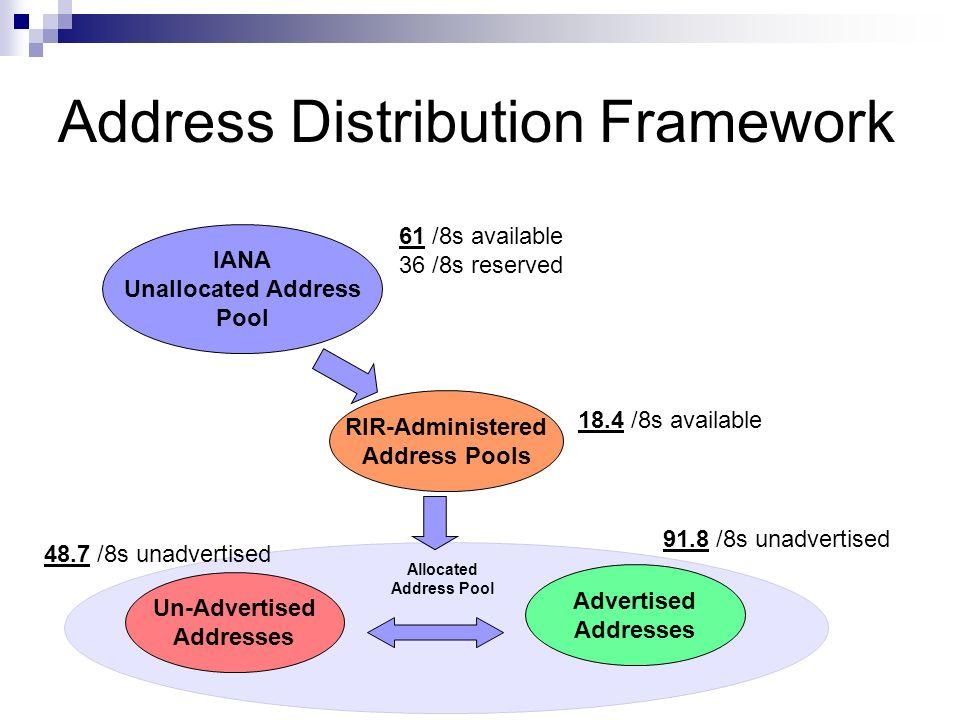 Address Distribution Framework IANA Unallocated Address Pool Advertised Addresses Un-Advertised Addresses Allocated Address Pool 61 /8s available 36 /