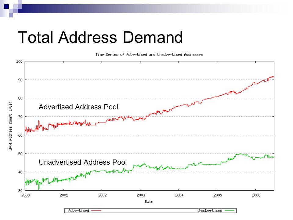 Total Address Demand Advertised Address Pool Unadvertised Address Pool