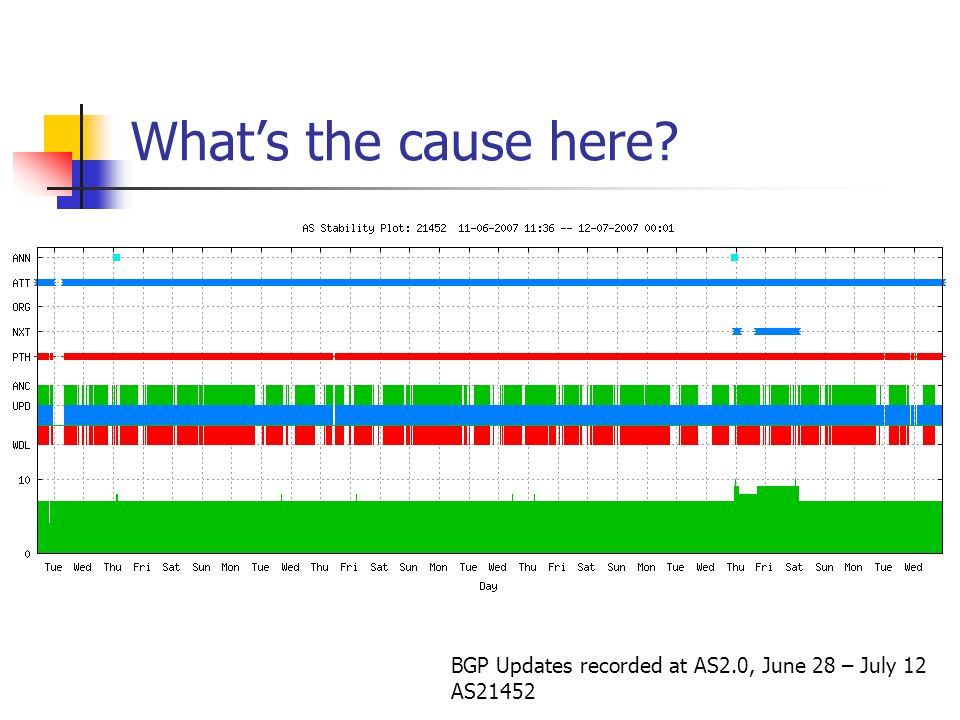 Whats the cause here BGP Updates recorded at AS2.0, June 28 – July 12 AS21452
