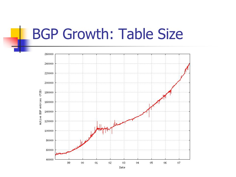 BGP Growth: Table Size