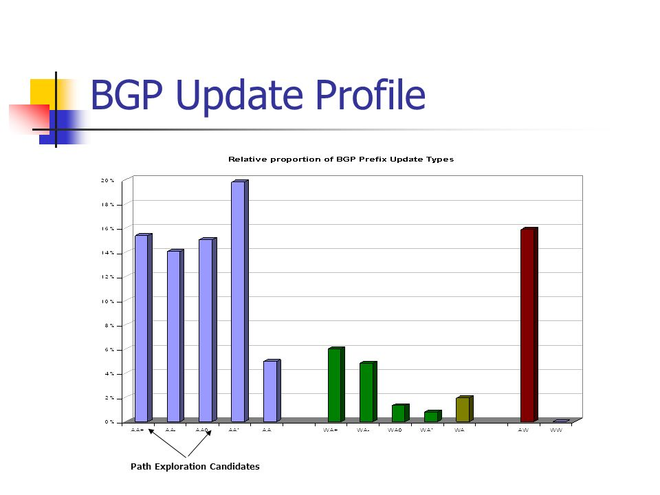 BGP Update Profile Path Exploration Candidates