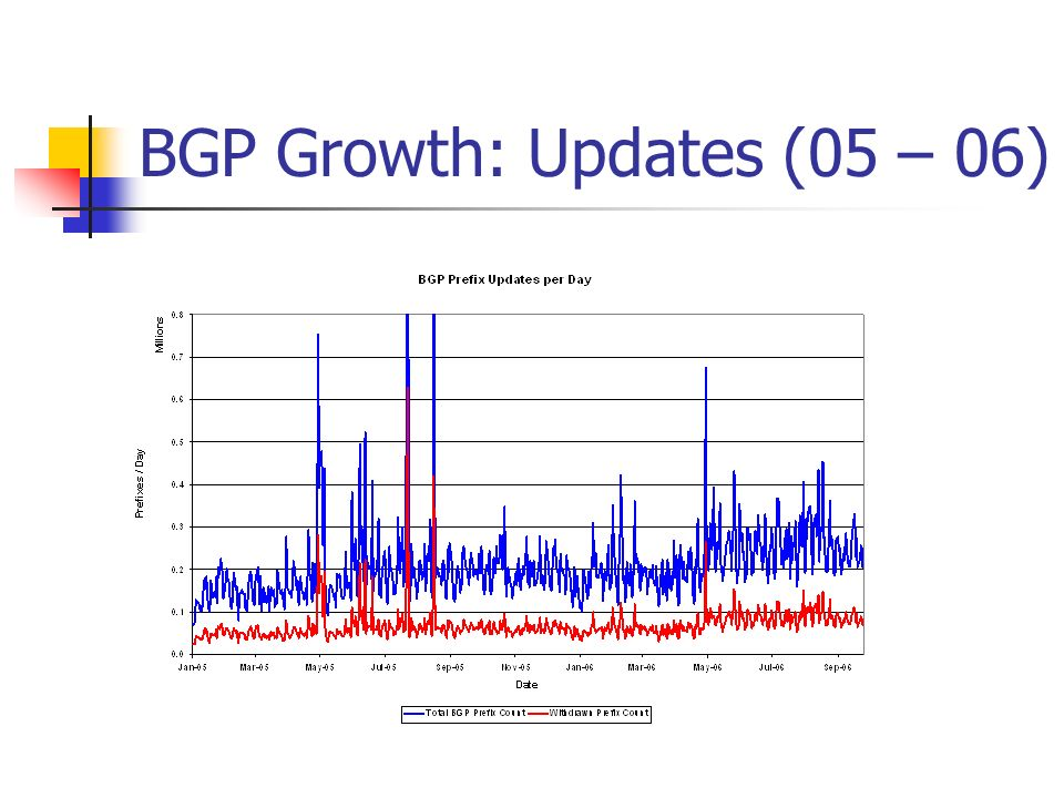 BGP Growth: Updates (05 – 06)