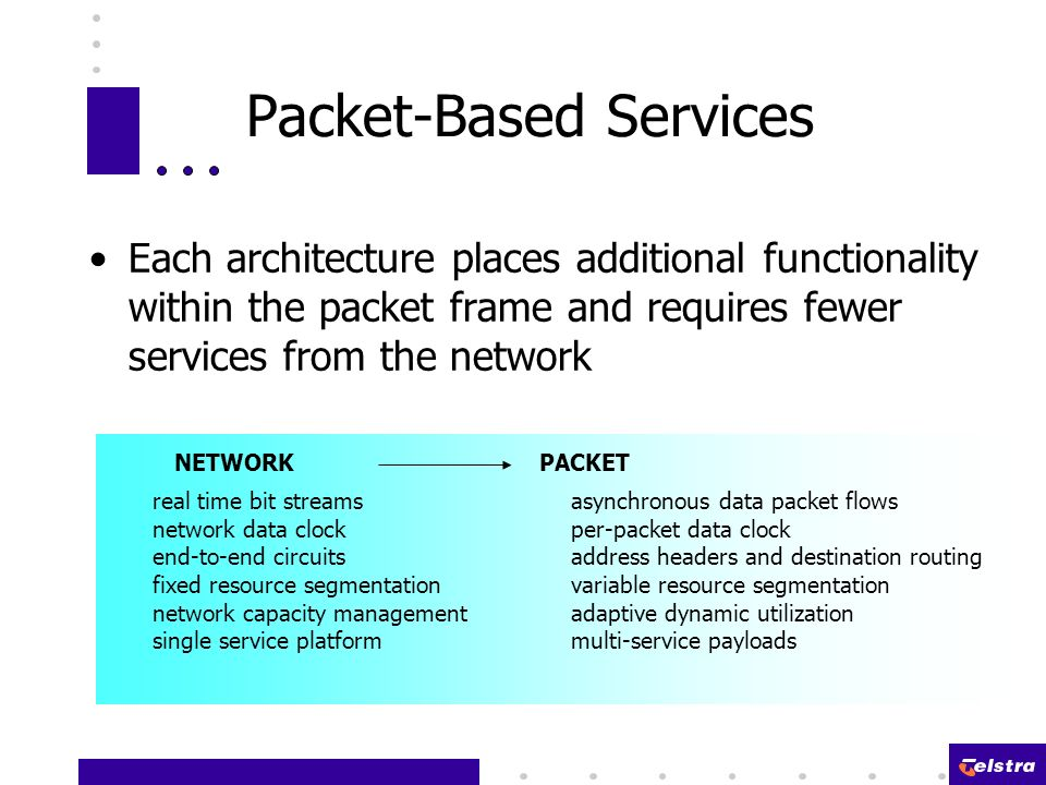 Packet-Based Services Each architecture places additional functionality within the packet frame and requires fewer services from the network PACKETNETWORK real time bit streamsasynchronous data packet flows network data clockper-packet data clock end-to-end circuitsaddress headers and destination routing fixed resource segmentationvariable resource segmentation network capacity managementadaptive dynamic utilization single service platformmulti-service payloads