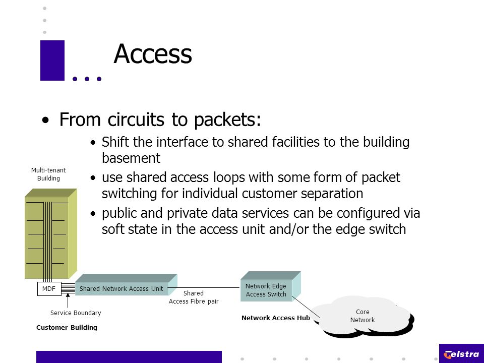 Access From circuits to packets: Shift the interface to shared facilities to the building basement use shared access loops with some form of packet switching for individual customer separation public and private data services can be configured via soft state in the access unit and/or the edge switch MDF Service Boundary Shared Network Access Unit Network Edge Access Switch Shared Access Fibre pair Core Network Customer Building Network Access Hub Multi-tenant Building