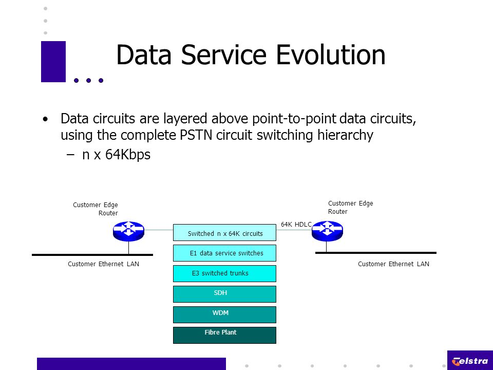 Data circuits are layered above point-to-point data circuits, using the complete PSTN circuit switching hierarchy –n x 64Kbps Data Service Evolution Fibre Plant WDM SDH E3 switched trunks E1 data service switches Switched n x 64K circuits 64K HDLC Customer Edge Router Customer Ethernet LAN Customer Edge Router Customer Ethernet LAN