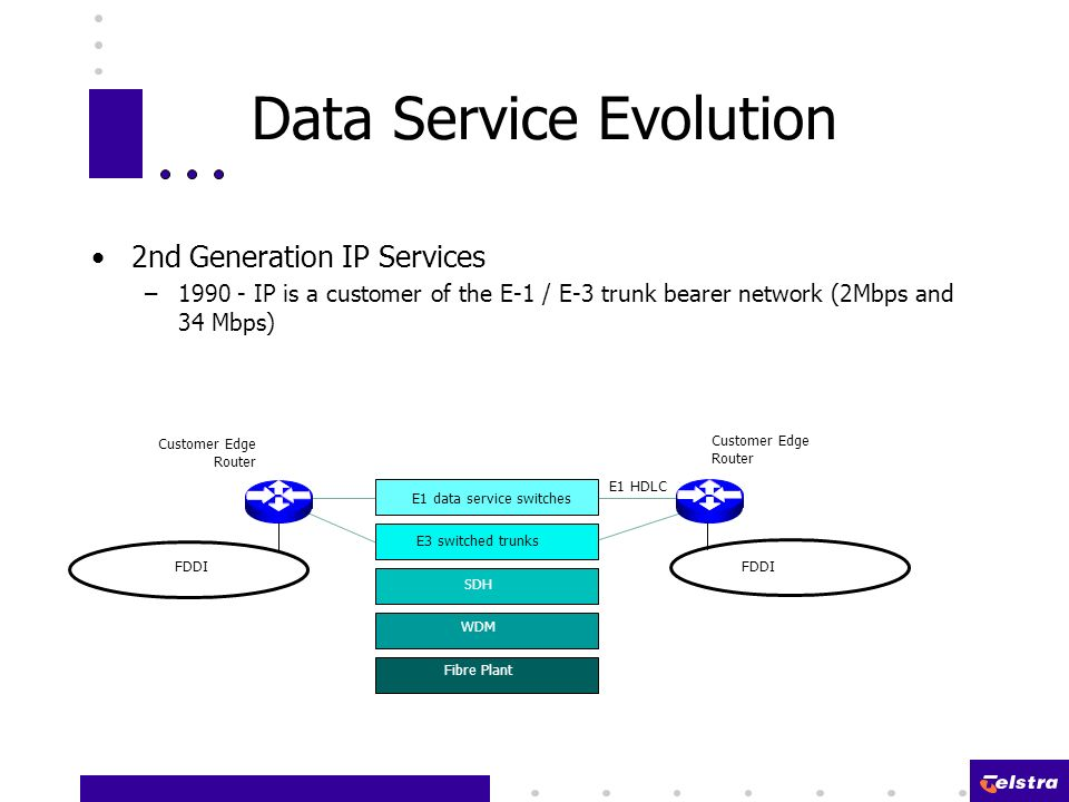 2nd Generation IP Services –1990 - IP is a customer of the E-1 / E-3 trunk bearer network (2Mbps and 34 Mbps) Data Service Evolution Fibre Plant WDM SDH E3 switched trunks E1 data service switches FDDI E1 HDLC Customer Edge Router Customer Edge Router