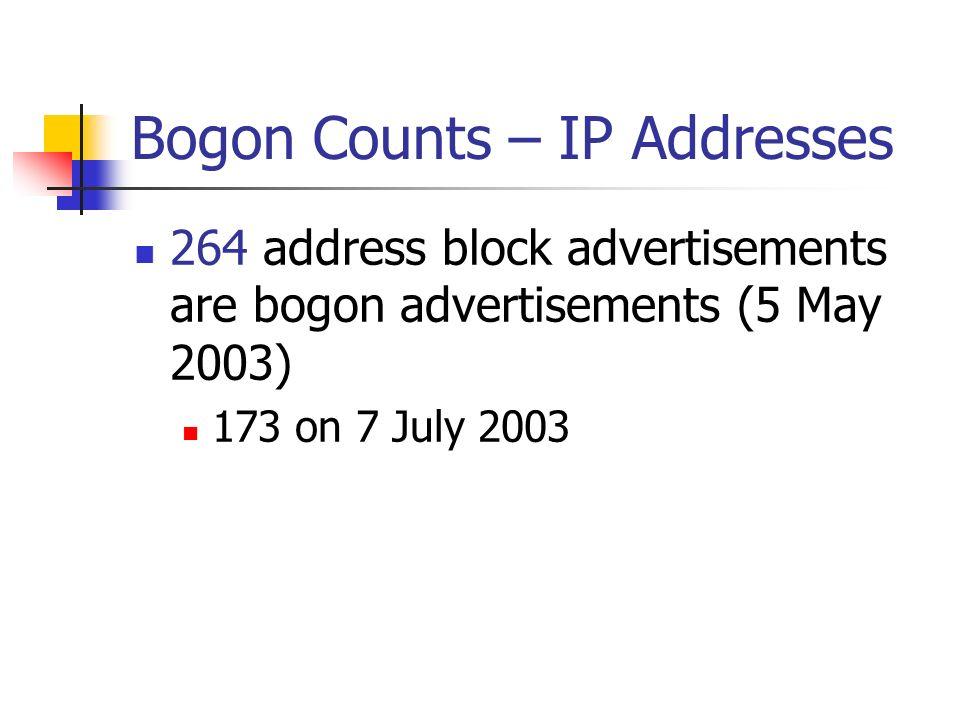 Bogon Counts – IP Addresses 264 address block advertisements are bogon advertisements (5 May 2003) 173 on 7 July 2003