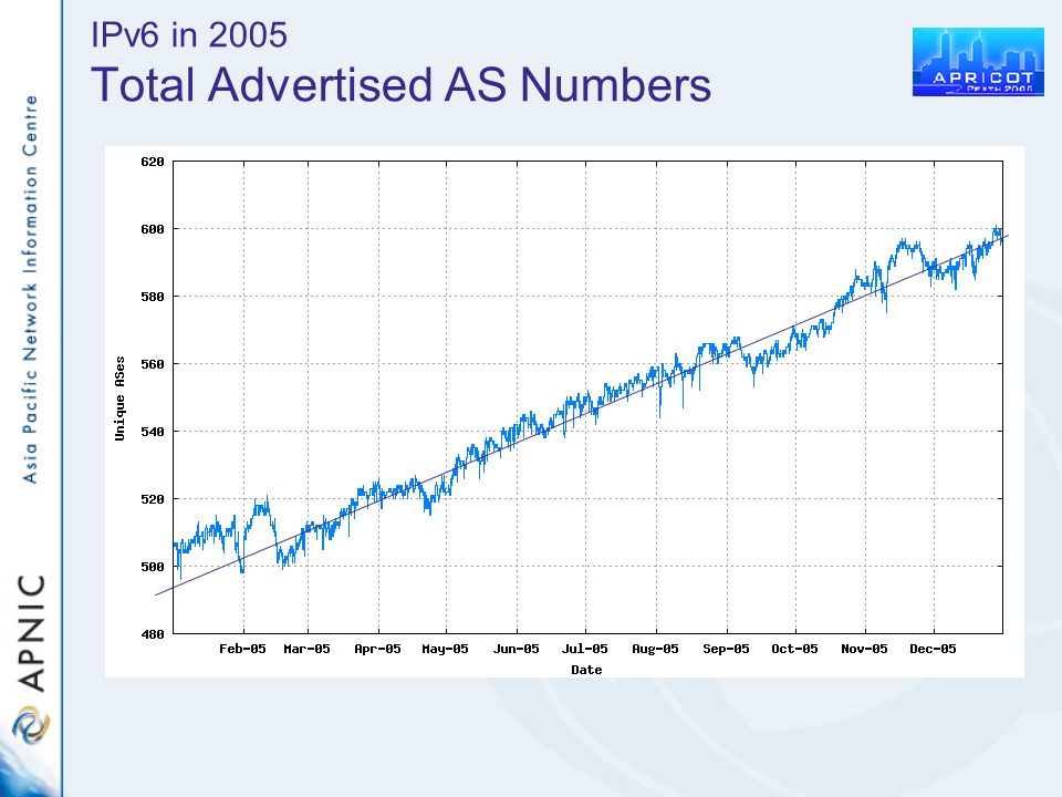 IPv6 in 2005 Total Advertised AS Numbers