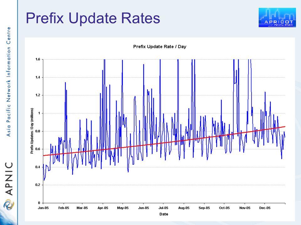 Prefix Update Rates