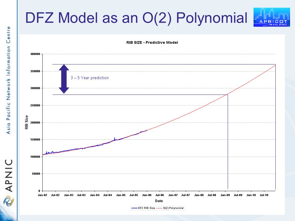 DFZ Model as an O(2) Polynomial 3 – 5 Year prediction