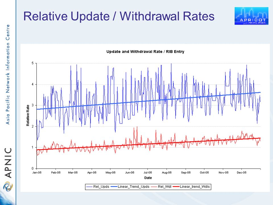 Relative Update / Withdrawal Rates